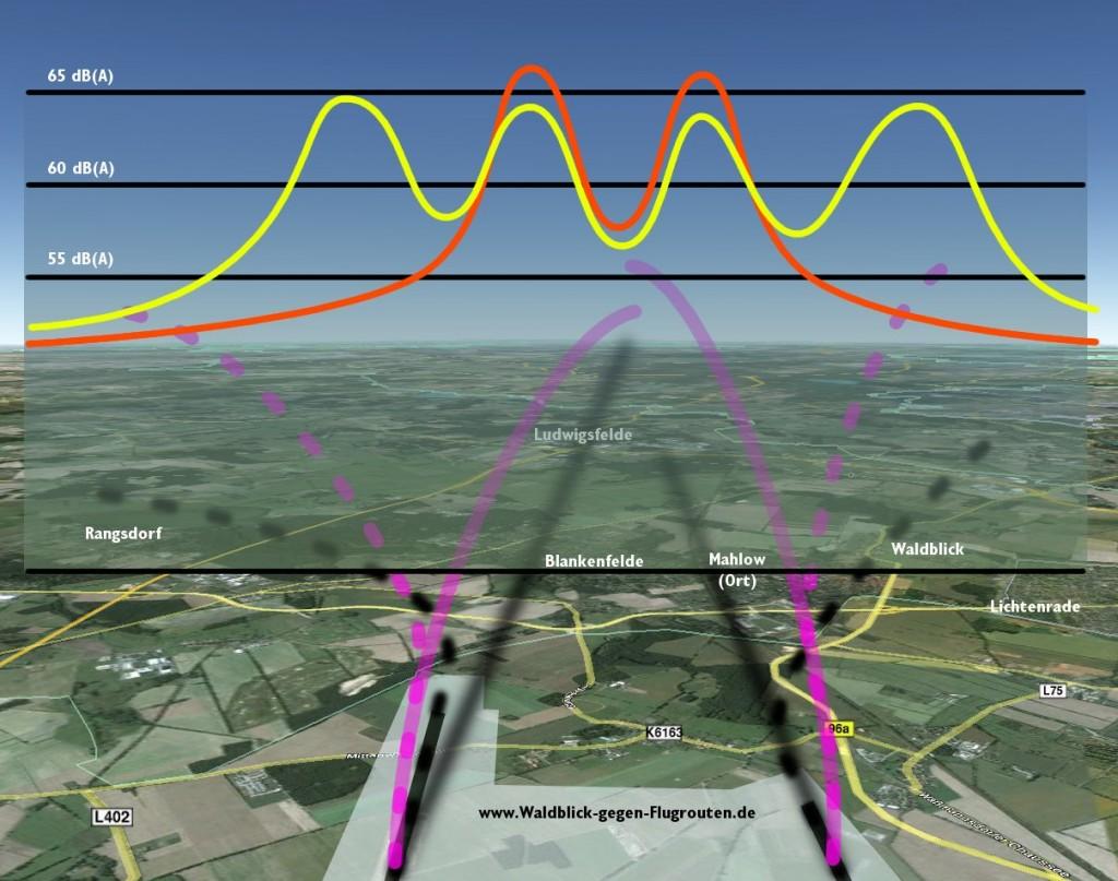 Auswirkung der Lärm-Umverteilung